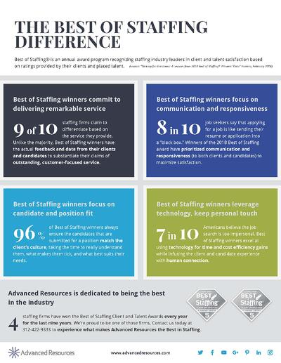 The Best of Staffing Difference